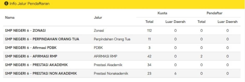 Kuota SMPN 6 Bandung Tahun Pelajaran 2021-2022